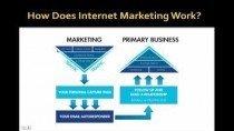 Make Money Internet Marketing – For Beginners