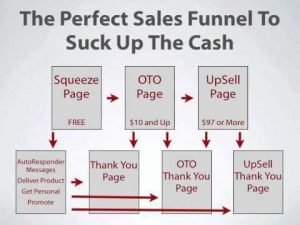 Build Sales Funnels : List Building, How to Maximize Your Full Marketing Potential, http://myonlinebiz4u2.com/, How To Build Sales Funnel That'll Suck Up The Cash For You While You're Building Your List, FREE Software That Helps You Build Your Email List & Generate Ongoing Affiliate Commissions, http://myonlinebiz4u2.com/, How To Architect The Perfect Conversion Funnel For Your Business