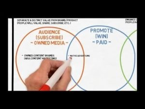The Content Marketing Spectrum - Content Marketing, Native Advertising, and Branded Content, http://myonlinebiz4u2.com